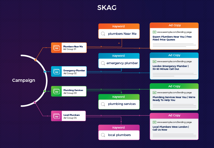 Google ads SKAG structure